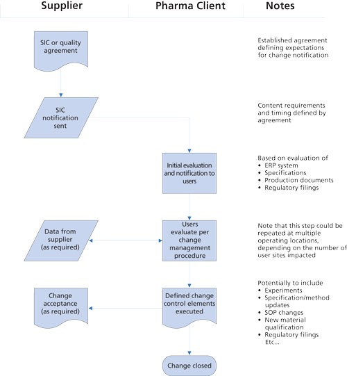 Supplier Change Management For Drug Product Manufacturers Biopharm