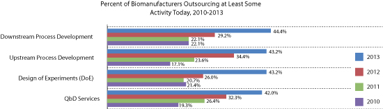 Figure 1: Growth in outsourcing of core activities. All figures courtesy of the author.