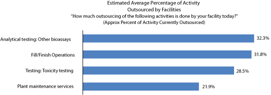 Figure 2: Current outsourcing: Average percent of activity outsourced today.