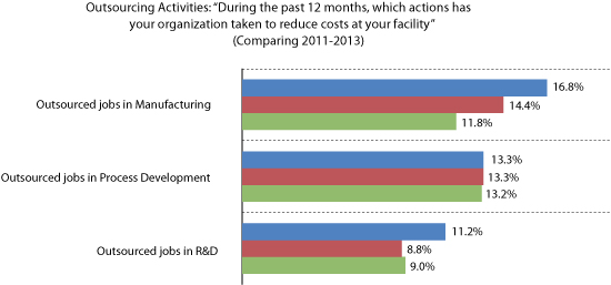 Figure 3: Selected cost-cutting changes specific to outsourcing.