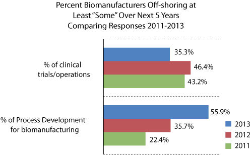 Figure 4: Five-year off-shoring plans, 2011-2013.