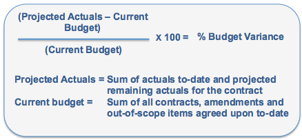 mcc metric of the month blog percentage budget variance applied
