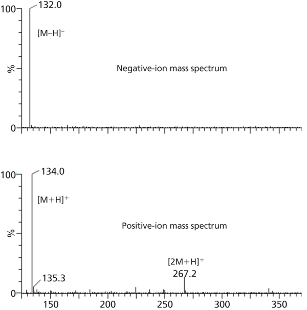 Application of Mass Spectrometry to Support Verification and