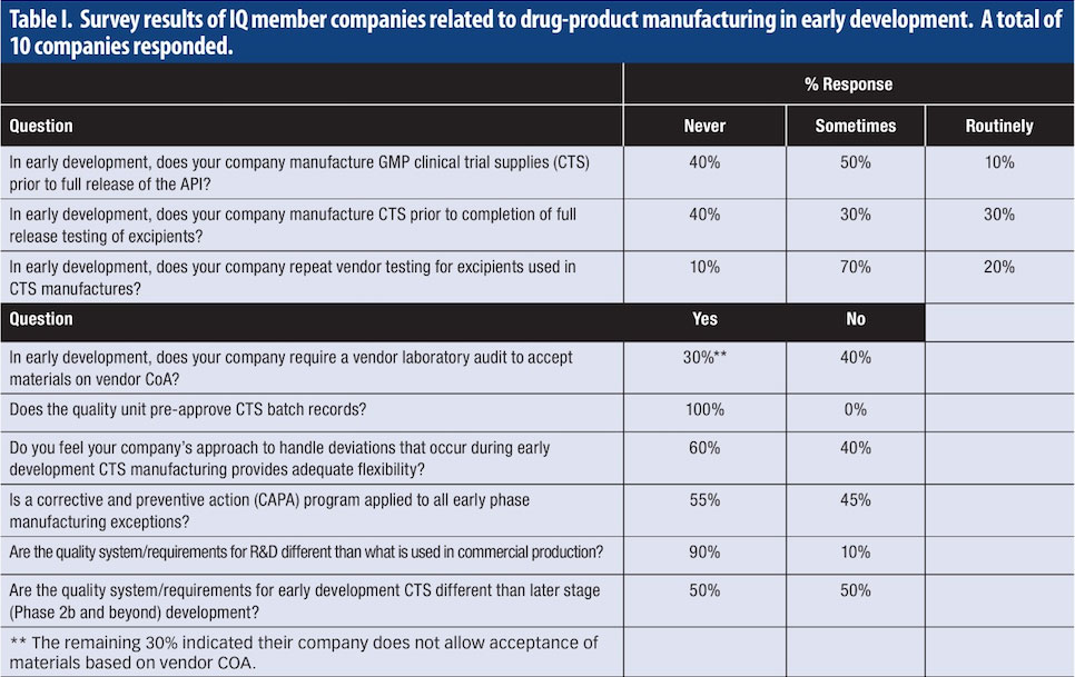 Early Development GMPs for Drug-Product Manufacturing of Small