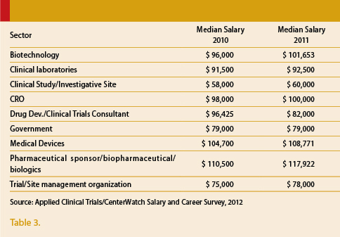 2012 Salary and Career Development Survey | Applied Clinical Trials