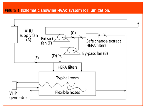 Cycle development for hydrogen peroxide clean room decontamination