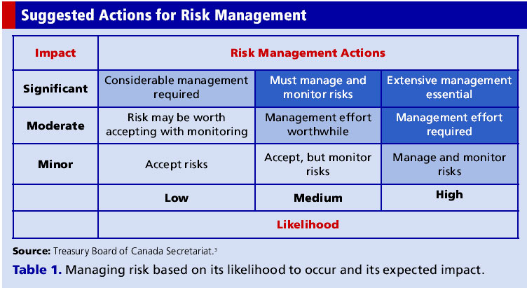 Reducing Risk Through Mitigation Strategies | Applied Clinical Trials