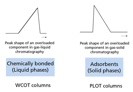 The Development and Applications of PLOT Columns in Gas