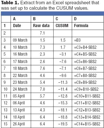 Cumulative Sum Charts for Problem Solving | BioPharm