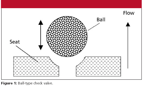 Check Valves and Acetonitrile | LCGC