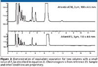 New Horizons in Reversed-Phase Chromatography - 美丽药典HPLC千药十法 - 多快好省2.0智慧数据库资源配置人财物势