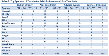 Trends in Oncology Trial Terminations: Industry Lessons