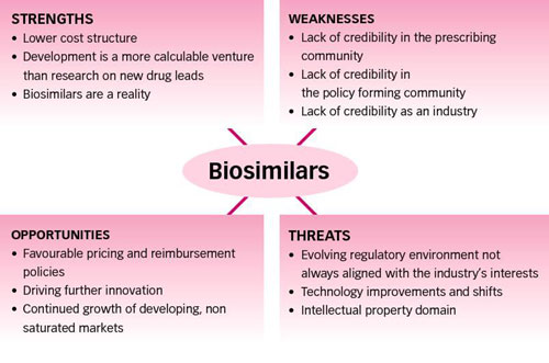 A SWOT Analysis Of The Biosimilars Market | Pharmaceutical