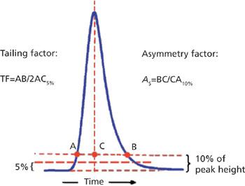 Troubleshooting Basics, Part IV: Peak Shape Problems | LCGC