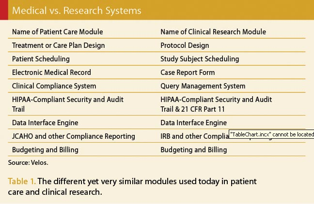 Medical vs. Research Systems