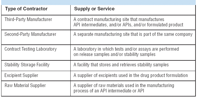 Quality Agreements Between Pharmaceuticalbiopharmaceutical