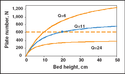Using Volumetric Flow To Scaleup Chromatographic Processes