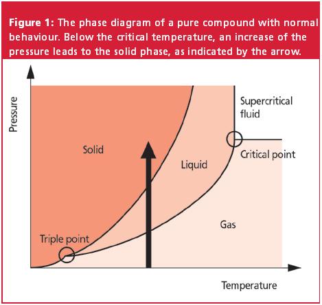 freezing point of pure cyclohexane
