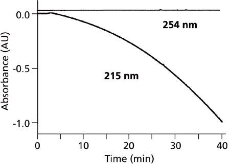 Gradient Elution, Part V: Baseline Drift Problems | LCGC