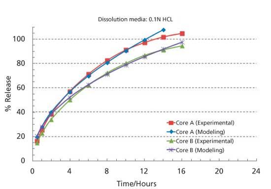 Achieving Zero-Order Release Kinetics Using Multi-Step