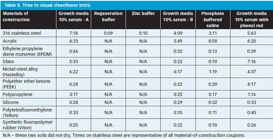 Pharmaceutical equivalence study