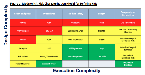 Conquering RBM: A Story on Medtronic's Risk Based Management