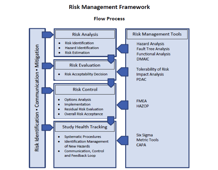 A Structured Approach To Implementing A Risk Based
