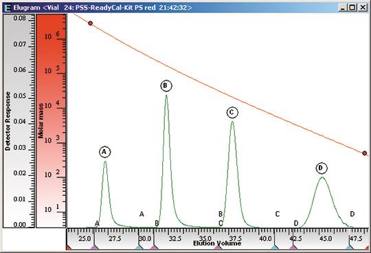 Tips Tricks Gpcsec From A Chromatogram To The Molar Mass
