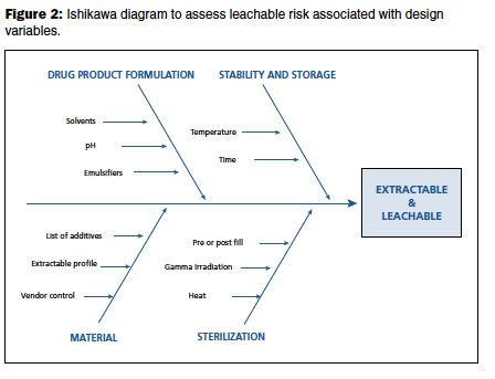 Quality by design and extractable and leachable testing biopharm an example of using risk analysis to inform cqa is in the product quality research institutes establishment of the analytical evaluation threshold aet ccuart Gallery