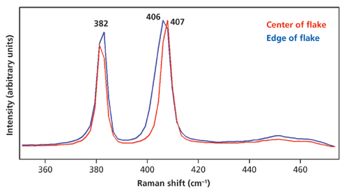 photoluminescence spectroscopy