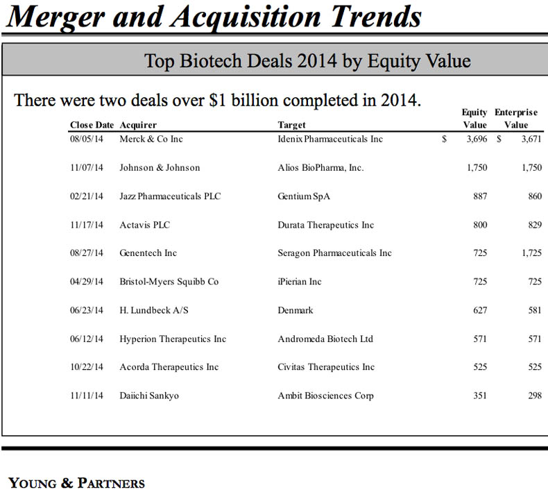 A Wild Ride: Biotech Financial and M&A Trends 2014