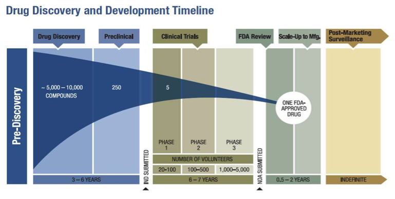 FDA's Expedited Review Process: The Need for Speed | Applied