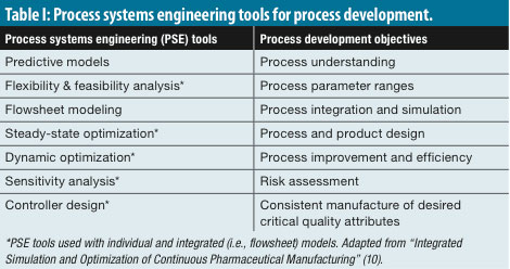 Flowsheet models modernize pharmaceutical manufacturing design and definition of flowsheet models in an integrated process individual pieces of equipment ie unit operations are connected in series in such a process pronofoot35fo Images