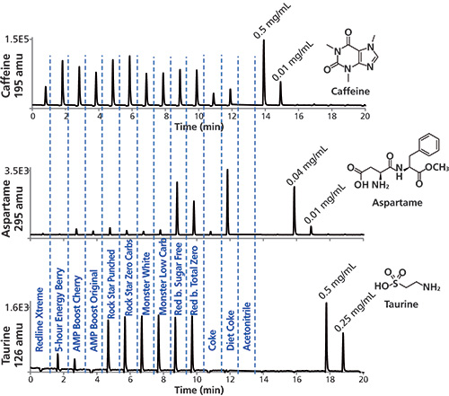 hplc coke analysis Simultaneous determination of caffeine and aspartame in diet supplements and  non-alcoholic beverages using liquid-chromatography coupled to corona.
