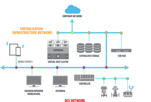 Virtualized Infrastructure Takes Hold In Pharma Process