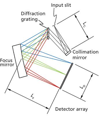 Handheld Raman Spectrometer parameters