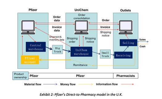 Resell vs  Direct Models: US Branded Drug Distribution in