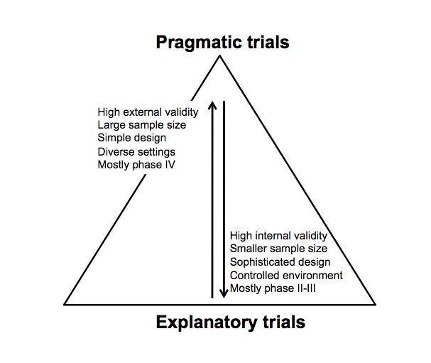 Real World Evidence Studies Applied Clinical Trials