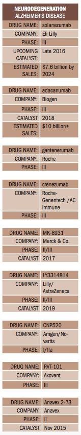 Pharm Exec's 2016 Pipeline Report | Pharmaceutical Executive