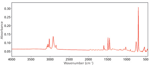 A Process for Successful Infrared Spectral Interpretation