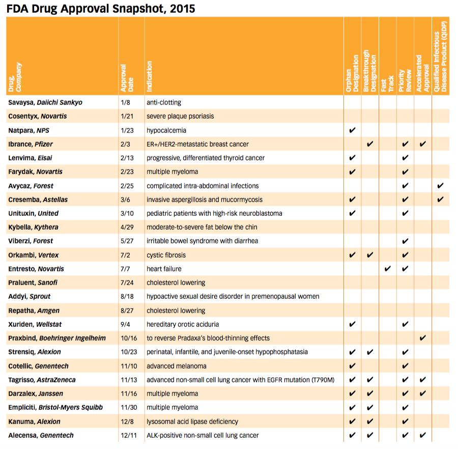 2015 FDA Drug Approvals | Pharmaceutical Executive