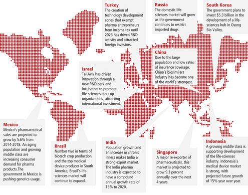 Emerging Life-Sciences Markets: New Partnerships, New