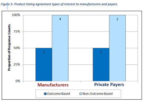 Private Payers In Canada Embrace Product Listing Agreements