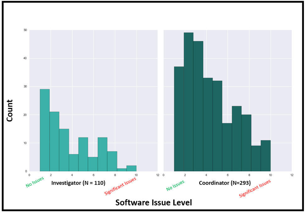 Figure 1: Software issue levels