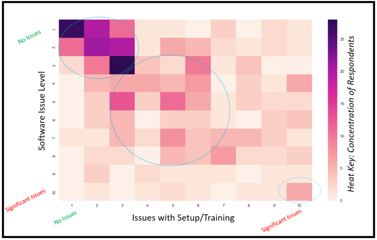 Figure 2: Impact of Setup/Training on Software Issues