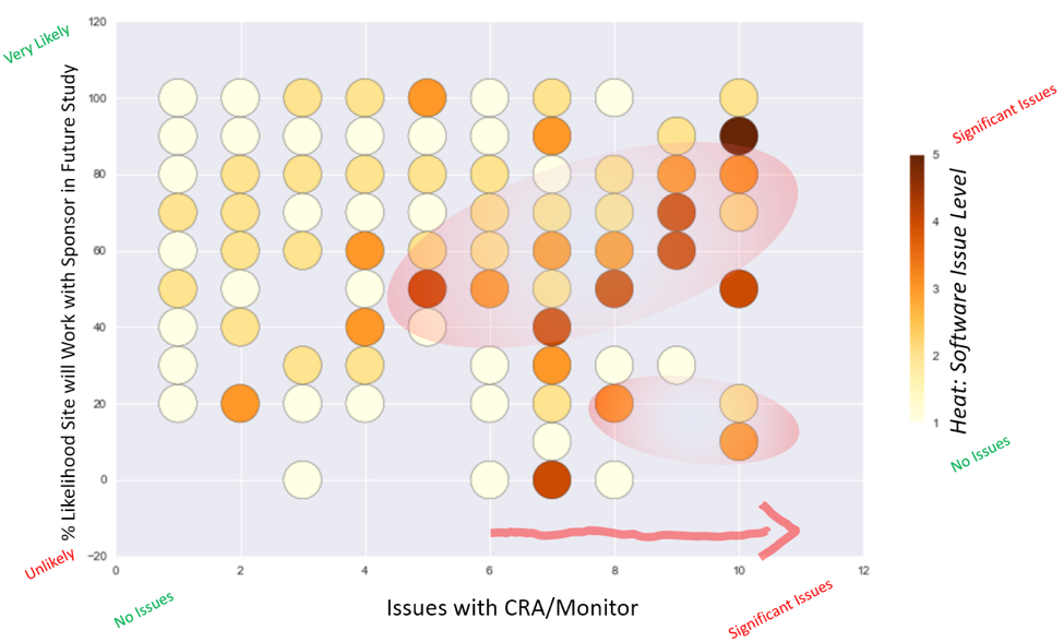Figure 5: Impact of Software Issues on Issues with CRAs and Site Willingness to Work with Sponsors