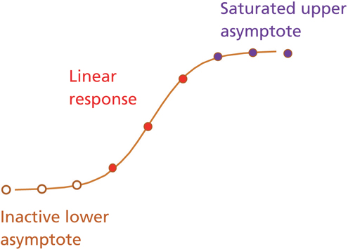 Essentials in Bioassay Design and Relative Potency