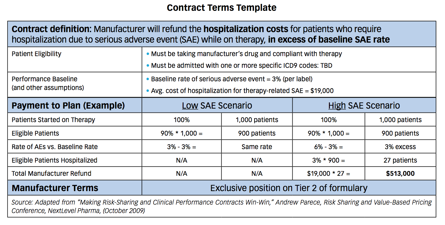raising the stakes on value based pricing pharmaceutical executive