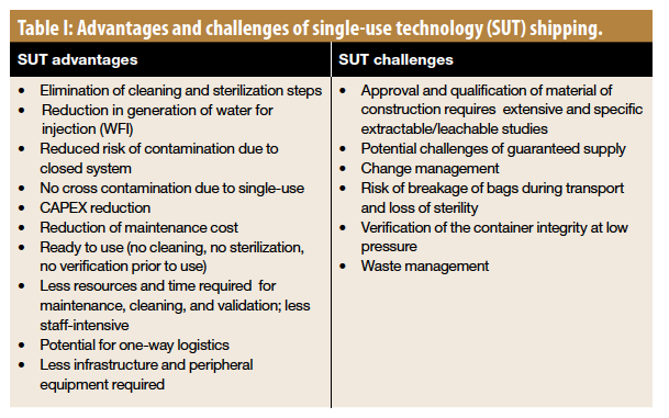 qualification and validation of single use shipping systems rh biopharminternational com