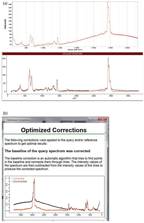 Introduction To Interpretation Of Raman Spectra Using